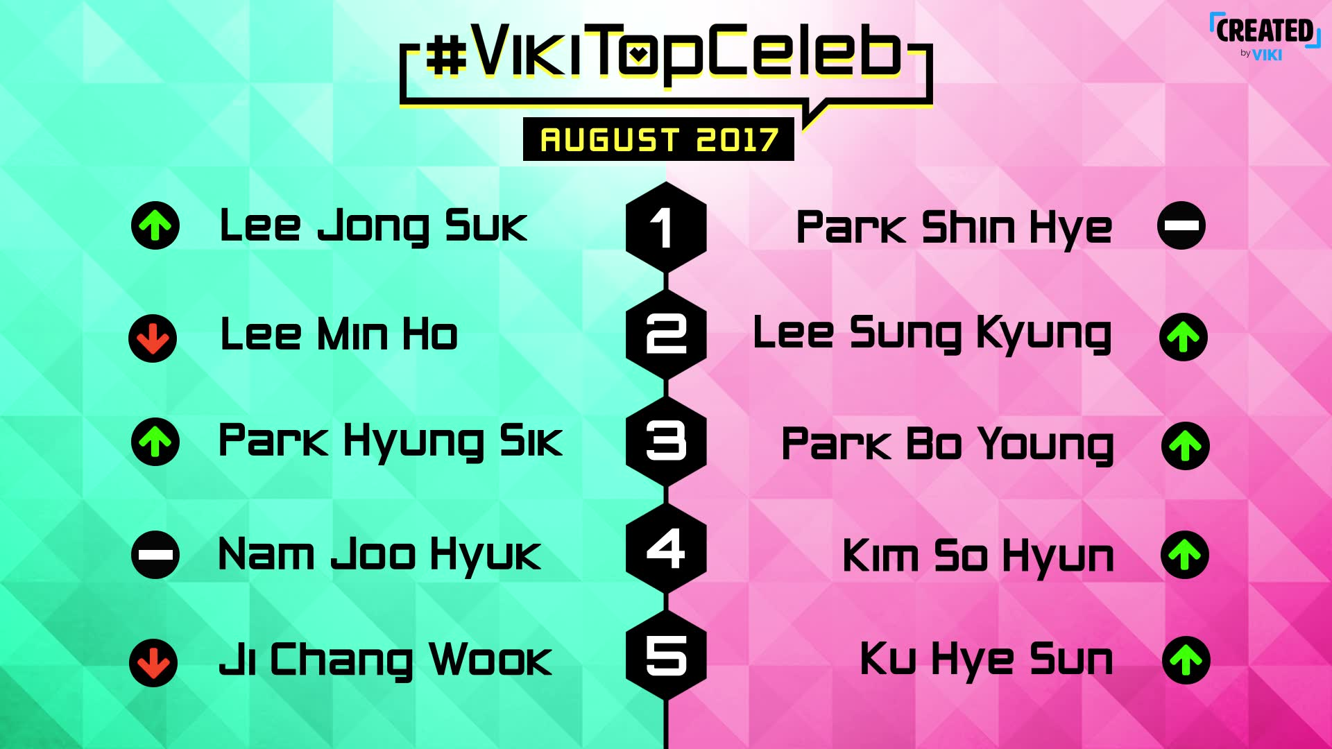 #VikiTopCeleb Episode 1: August 2017